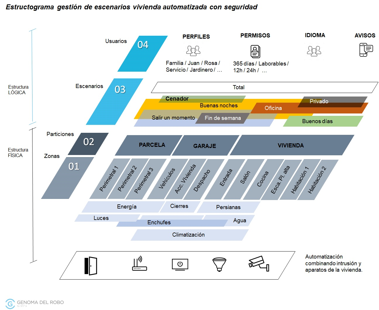 Estructura escenarios sistemas de alarmas