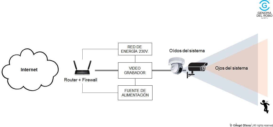 Las cámaras son los ojos en un sistema de seguridad con videovigilancia-
