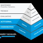 Pirámide metodológica contra el robo