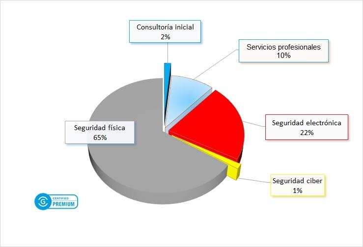 Precios de protección nivel 5 para viviendas premium